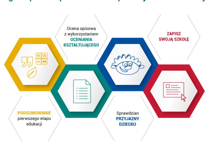 Ogólnopolski Sprawdzian Kompetencji Trzecioklasisty z Operonem